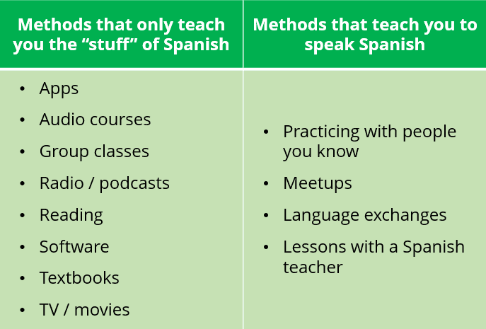 Learn to speak fluent spanish